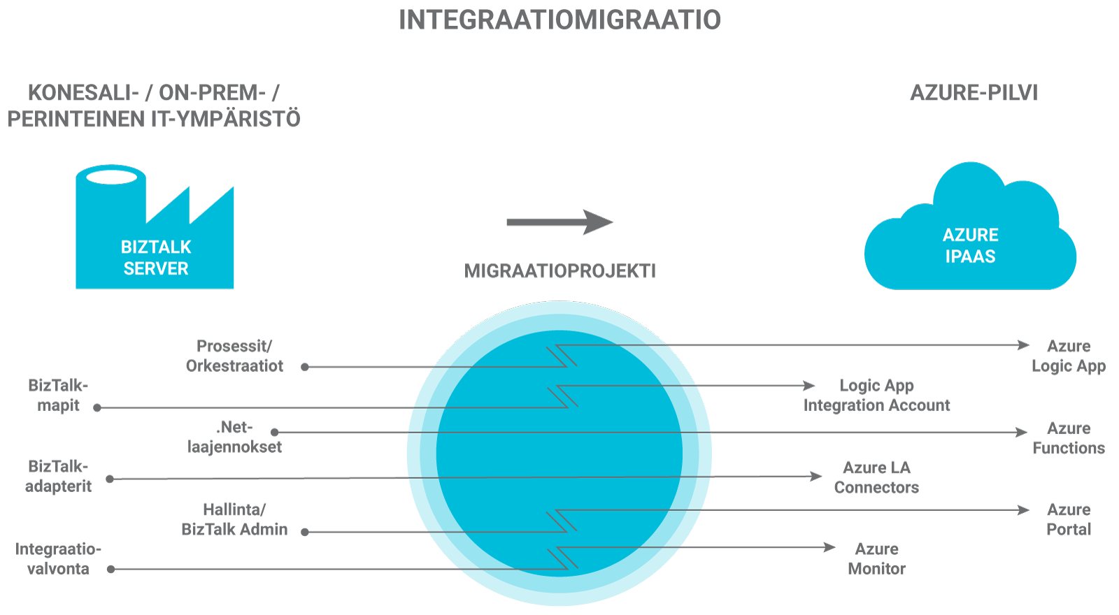 VR-Track-Integraatiomigraatio