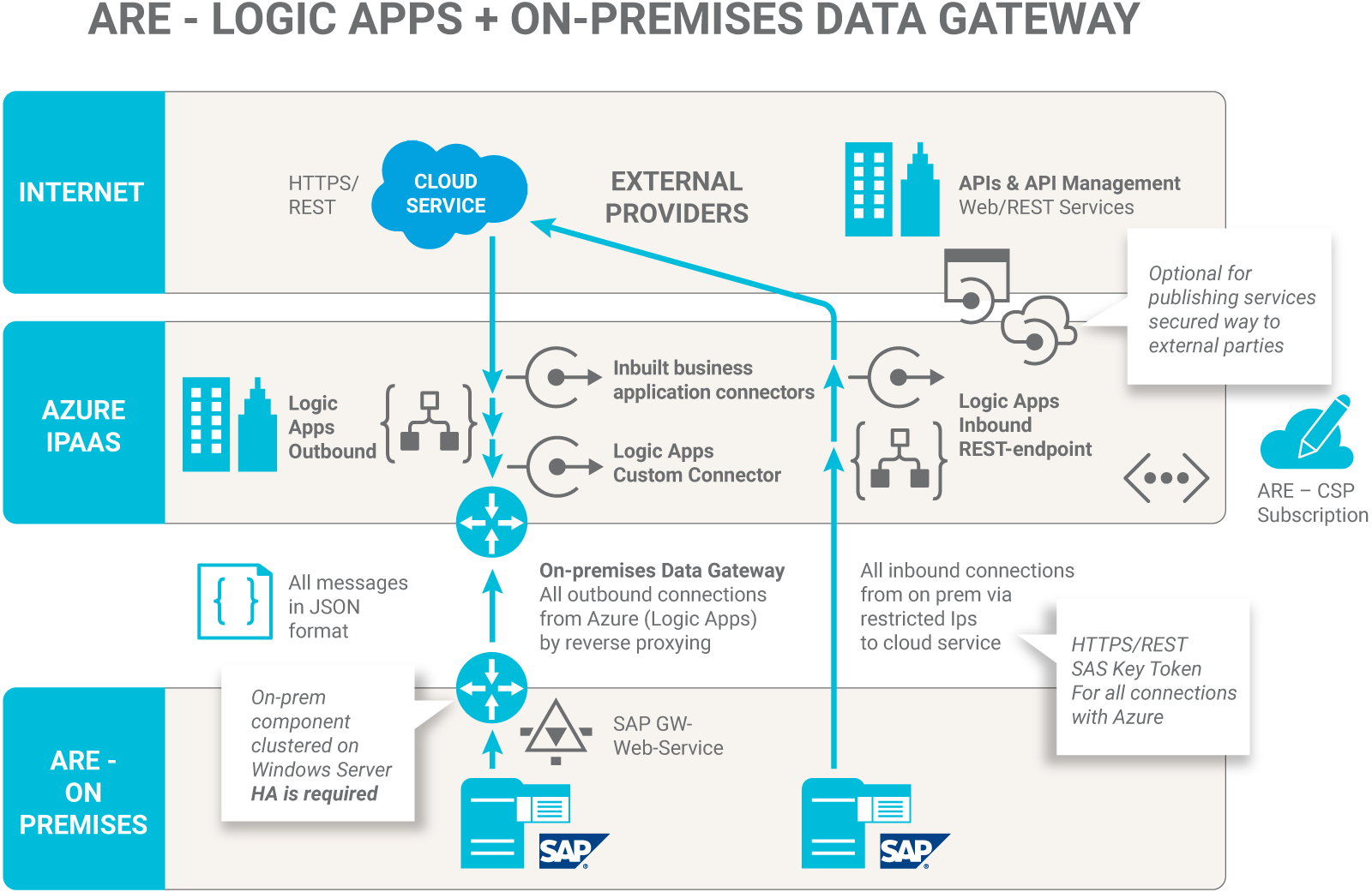 cloud1-ARE-logic-apps-on-premises-data-gateway