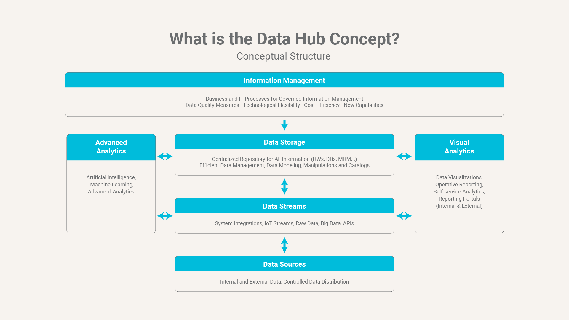 What-is-the-hub-concept