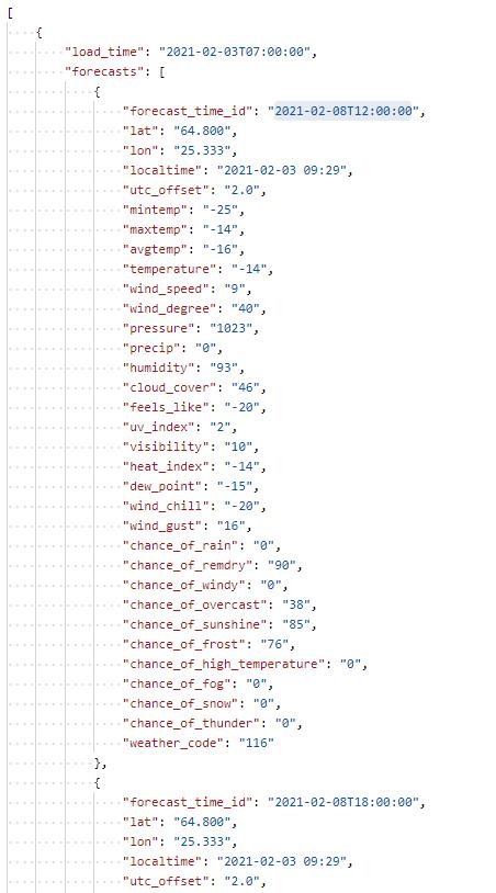 API Data Structure