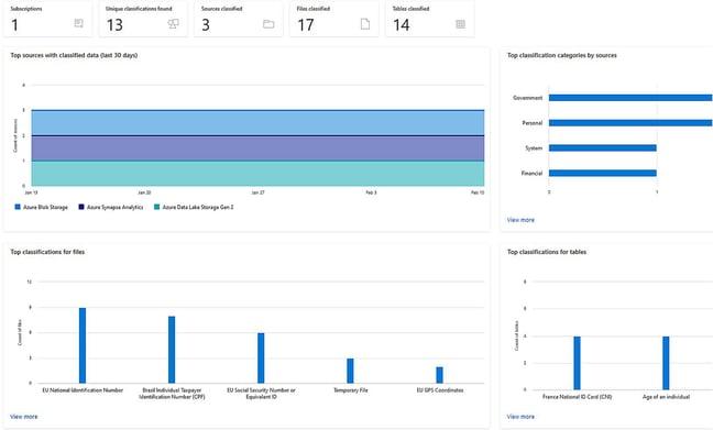 Purview | Azure Data Catalog Gen 2