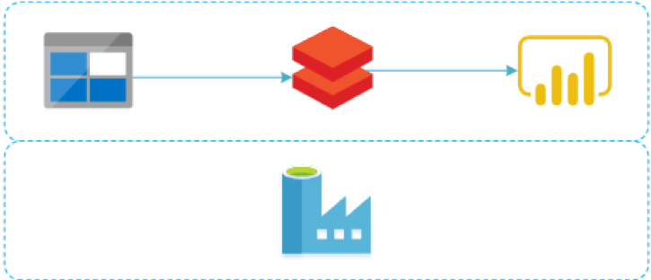 DataBricksin hyödyntäminen big data -analytiikassa (1/5) - Arkkitehtuuri