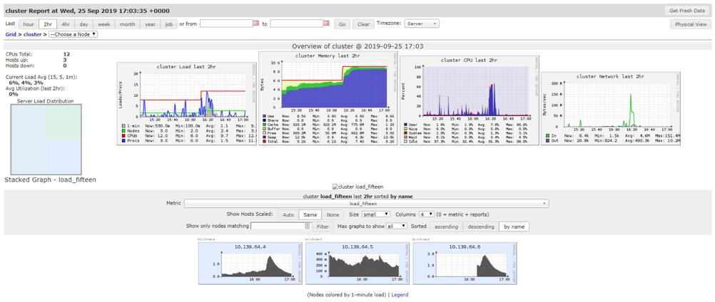 DataBricksin hyödyntäminen big data -analytiikassa (3/5) – Tehokkuus ja kustannukset