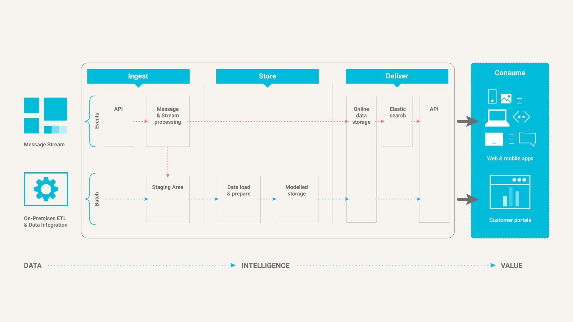 Cloud1 Alko Data Architecture