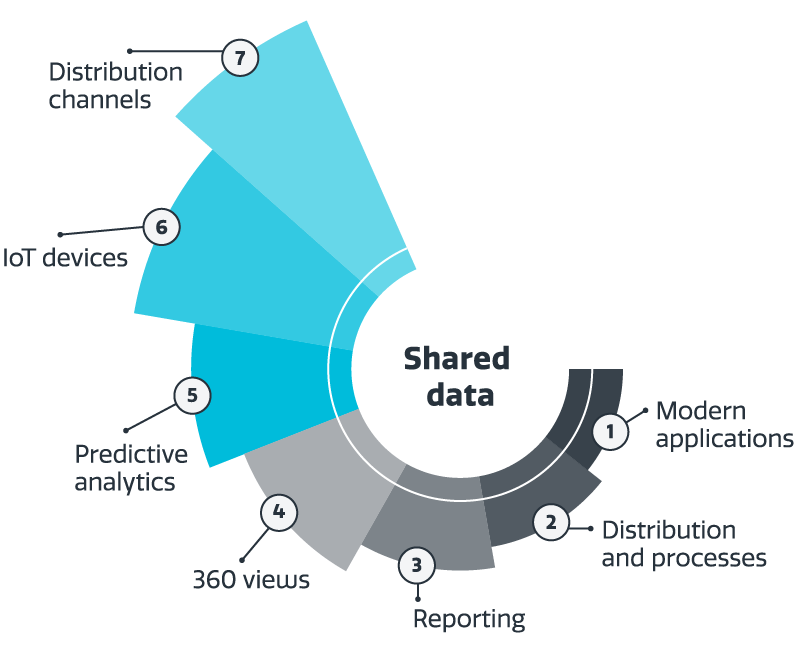 Shared data | Cloud1